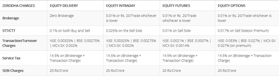 Forex trading in zerodha